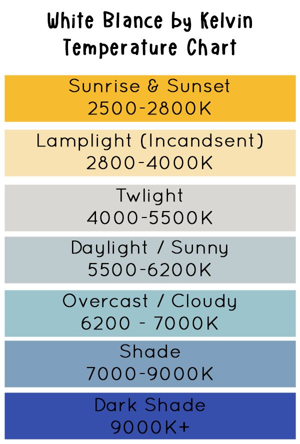 White Balance \u2013 Kelvin Chart Photography Pinterest White