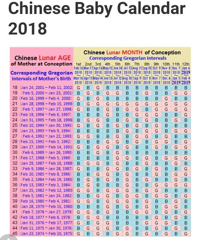 Ranjit Malhi Chinese Pregnancy Calendar 2017 Gender 2018