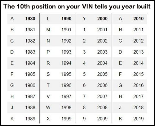 Vin Number Decoder Vin Automotive Repair Car Detailing