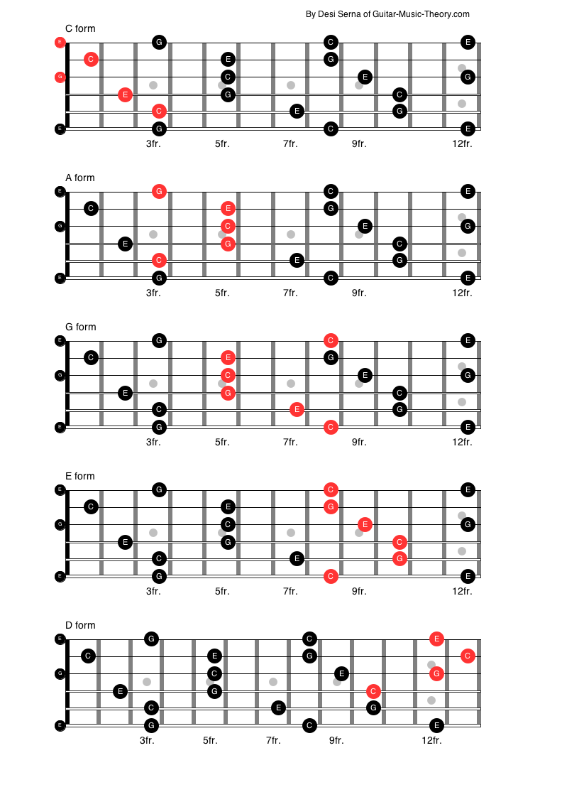 Caged Guitar Chord Forms In C Audio Pinterest Guitar Chords