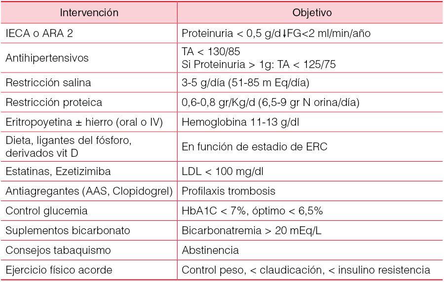 insuficiencia renal cronica signos y sintomas pdf