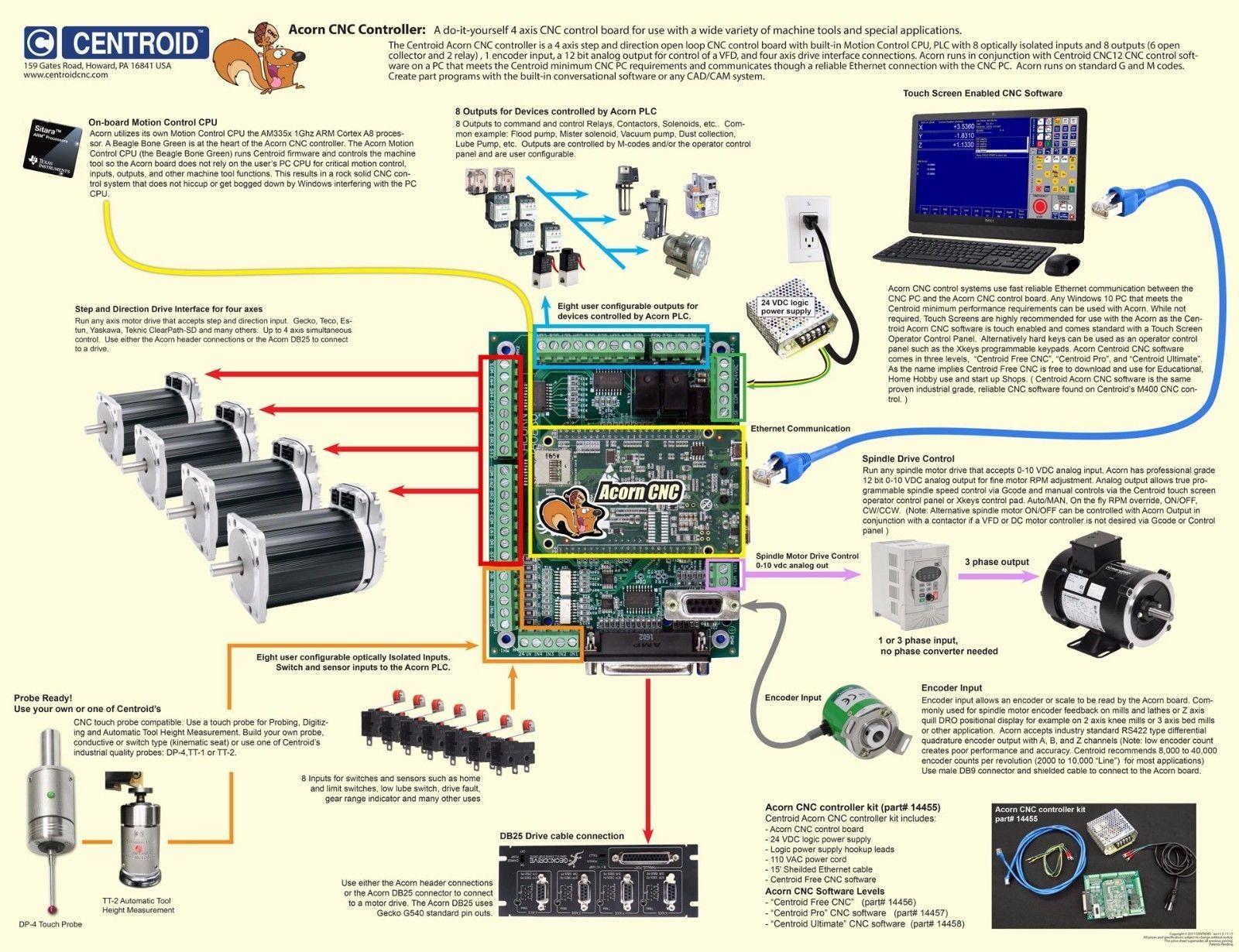 CNC Ethernet Motion Controller Kit Centroid Acorn control better