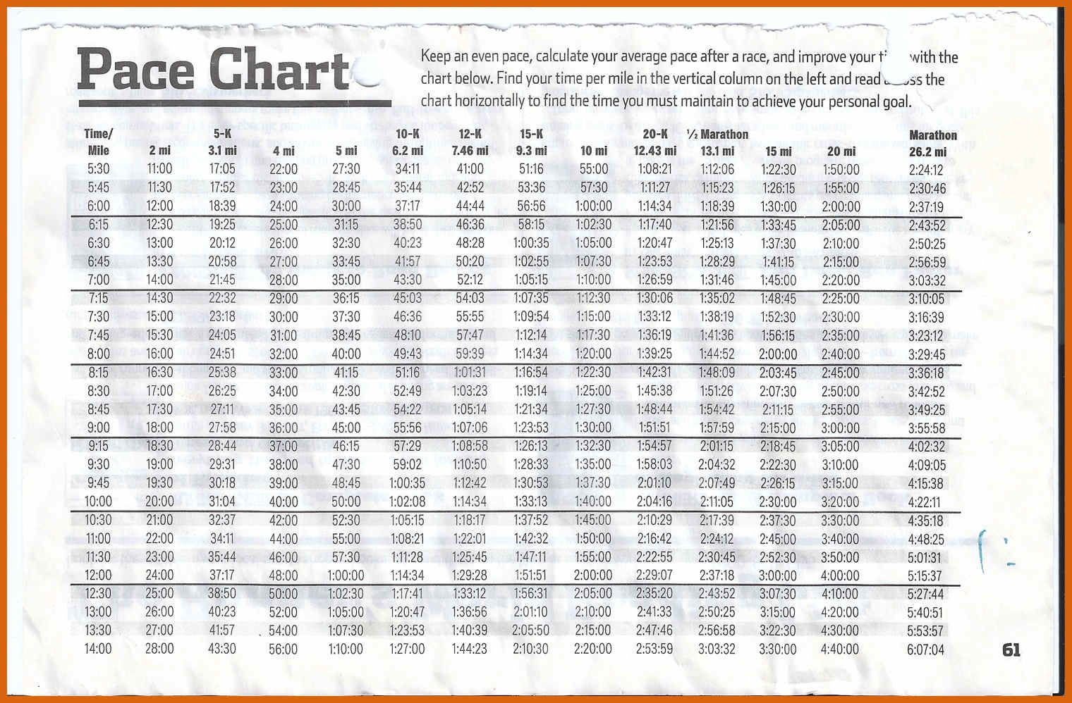 Pace Chart What S Your Goal Running Pace Marathon Pace Chart Running Pace Chart