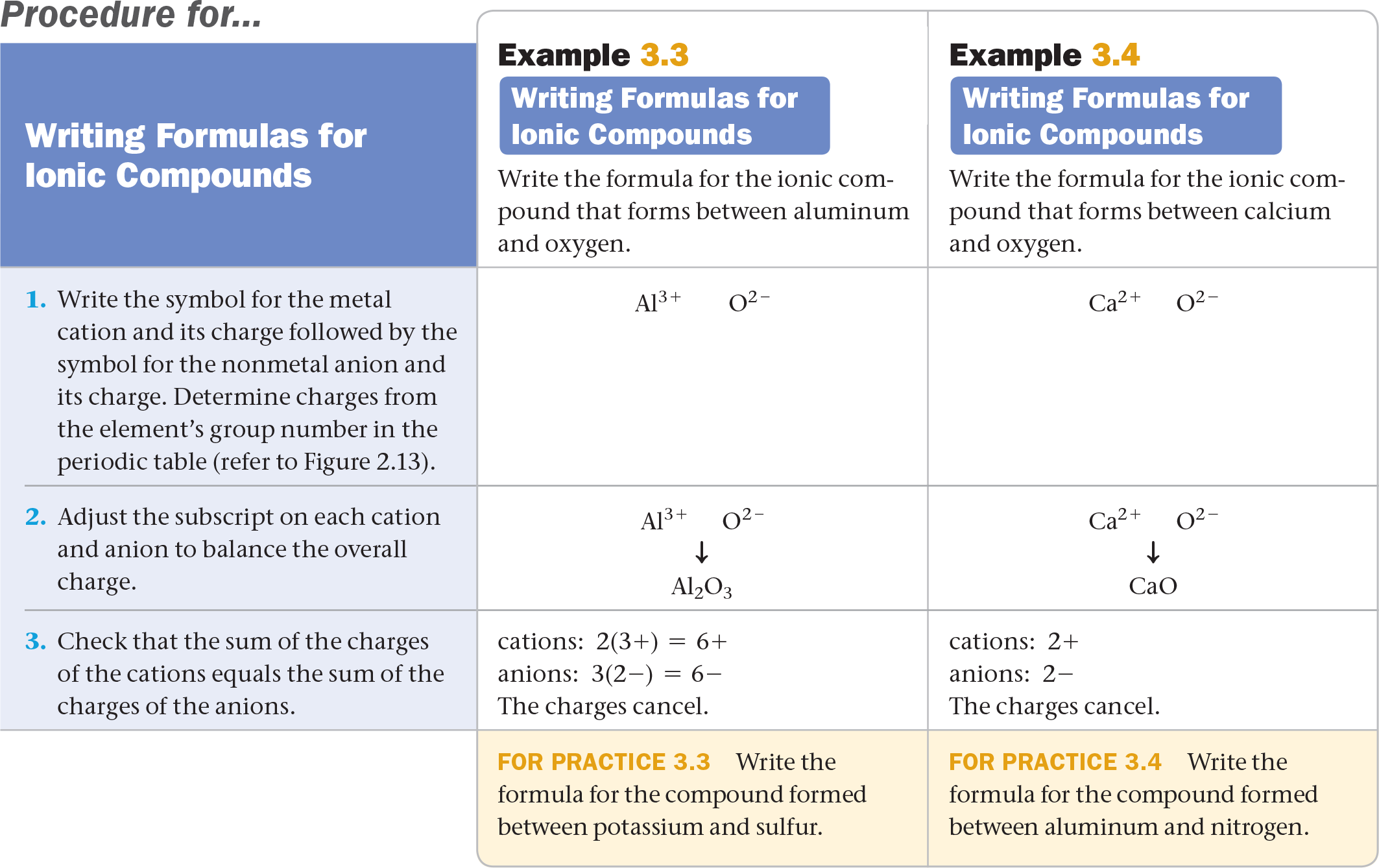 35 Ionic pounds Formulas and Names Chemistry