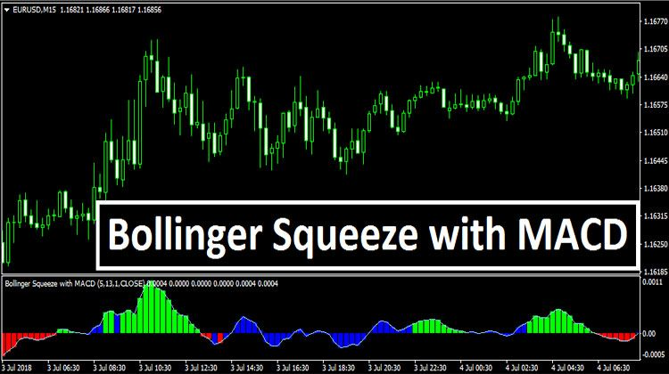 Bollinger Squeeze With Macd Mt4 Trading Strategies