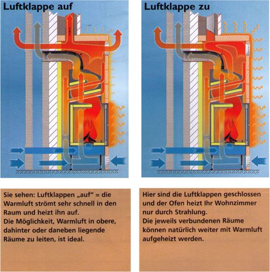 Kamineinsatz Effizienz | GROTHERM Metallbau und Kamine GmbH - Grill- und Gartenkamine, Kaminkassetten, Kamineinsätze,Kaminbausätze aus Gronau