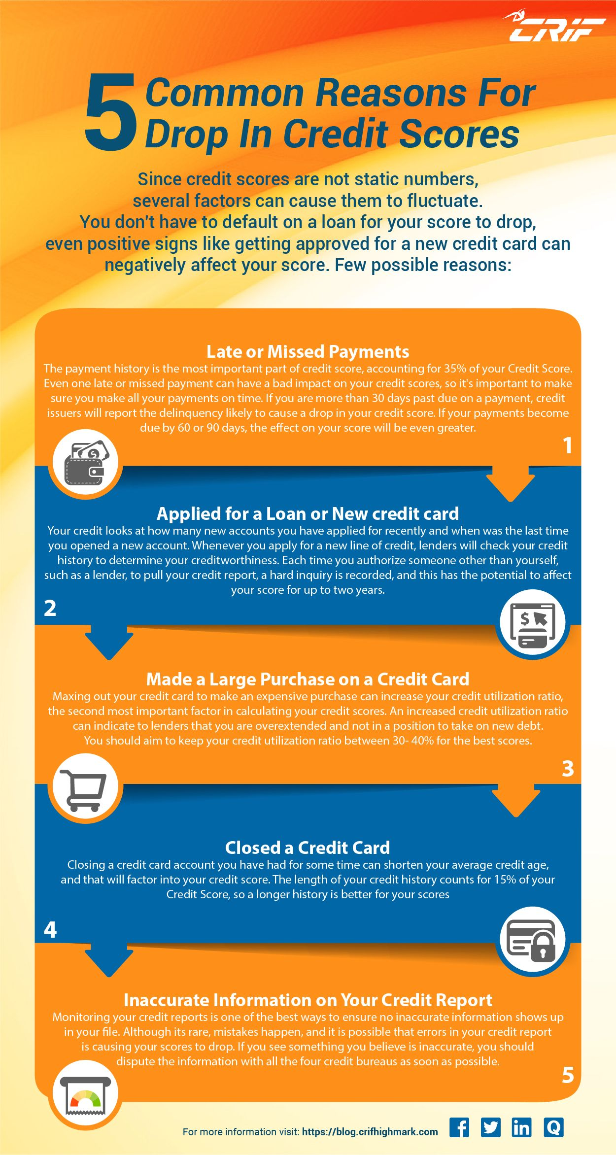 5 Reasons For Drop In Credit Score Credit Score Scores Free Credit Report