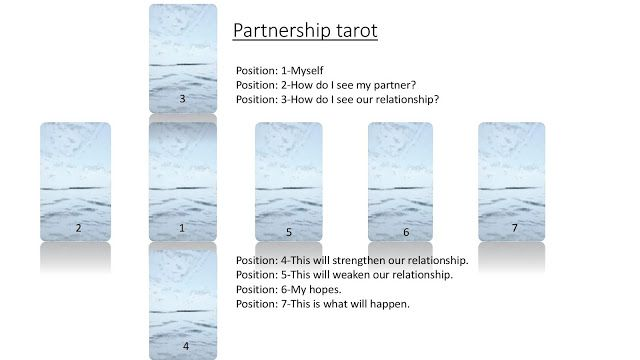 simply loving tarot:     I couldn't resist showing this new spread that...