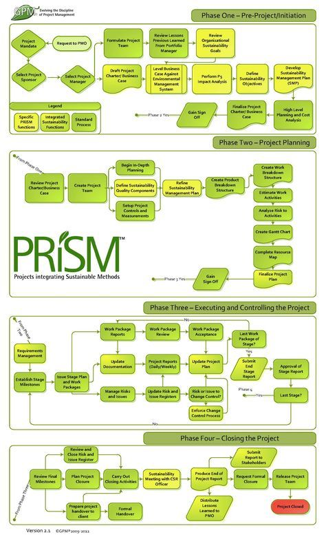 Project Management Chart - where are setting goals, objectives, and