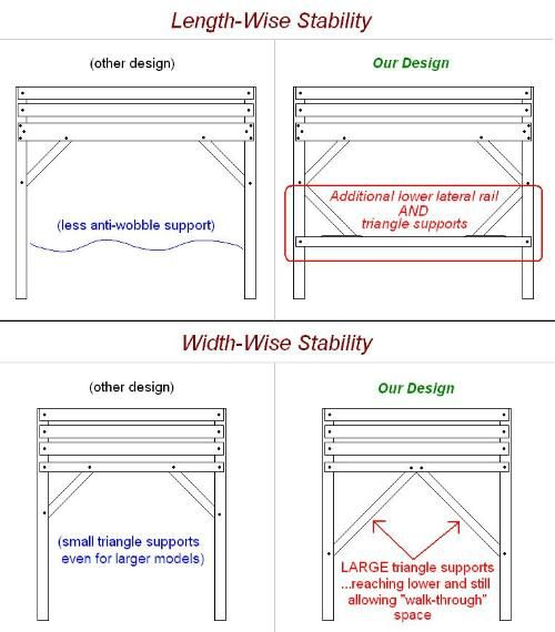 Loft Bed Add L Safety Stability For Queen Size Home Thoughts Bed