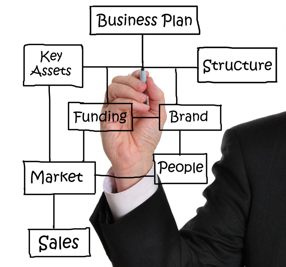 The Most Important Elements Of Your Business Plan  Business