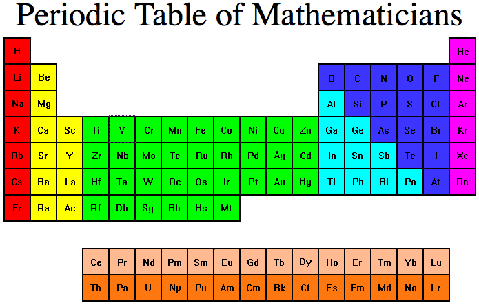 Periodic Table Of Mathematicians Click The Elements To See