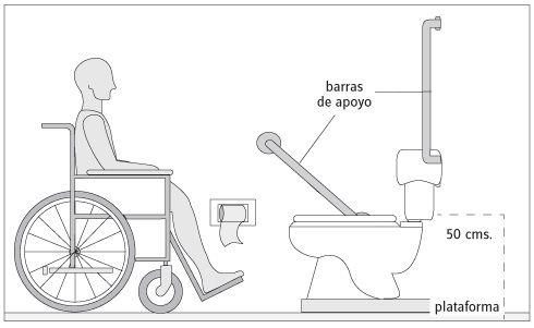 C mo adaptar espacios interiores para discapacitados for Inodoro minusvalidos