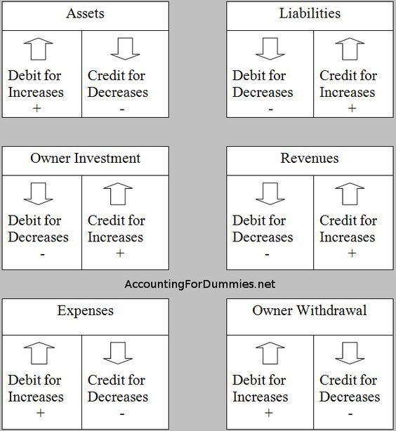 Debit And Credit Cheat Sheet General Ledger Debits Credits - format of general ledger