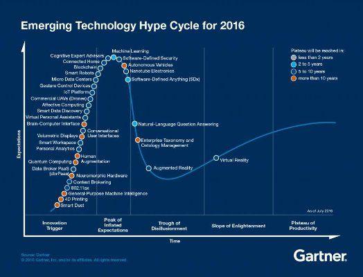 Gartner Technology Hype Curve Business  Marketing Analysis