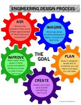 Free engineering design process poster great to use with stem steam challenges also science education pinterest rh