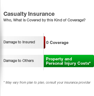 Homeownersinsurancefortlauderdale Casualty Insurance Casualty