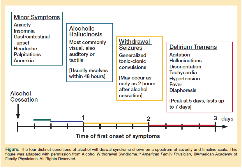 Alcohol Withdrawal Refers To Symptoms That May Occur When