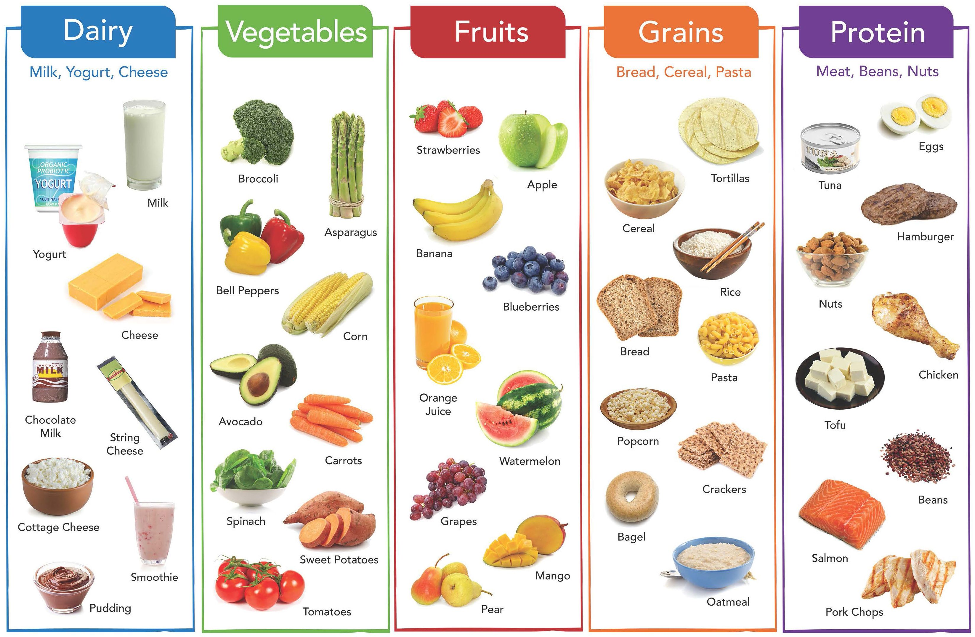 Healthy Eating Gt Healthy Kids Gt Healthy Eating For Teens