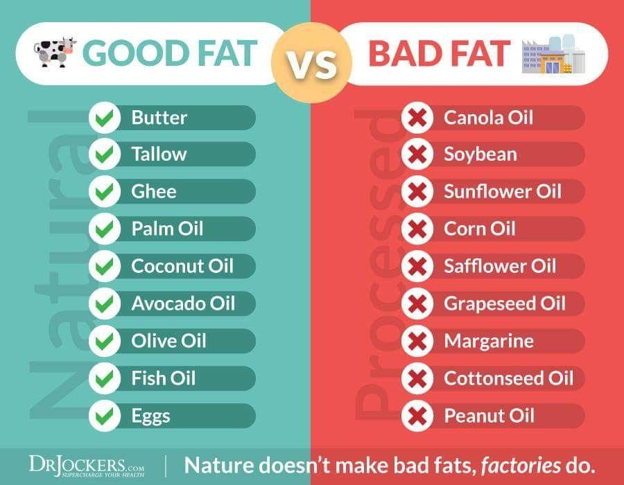 Pin by elizzabeth rivassmith on keto info good fats
