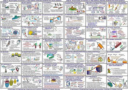 40 principles of TRIZ method rendered schematically | Design ... on