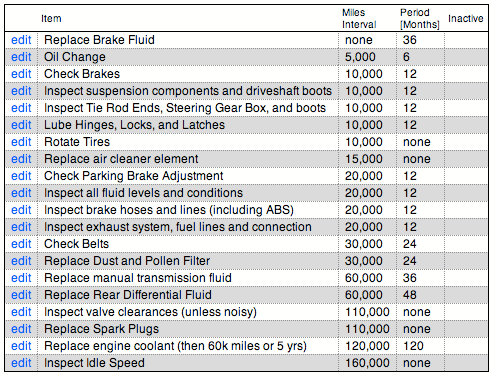 Honda Car Maintenance Schedule Spreadsheet http://www.lonewolf ...