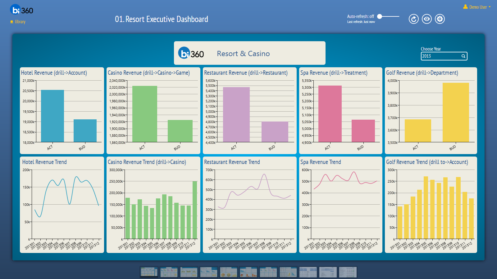 usage and financial dashboards tableau - Google Search | Dashboards ...