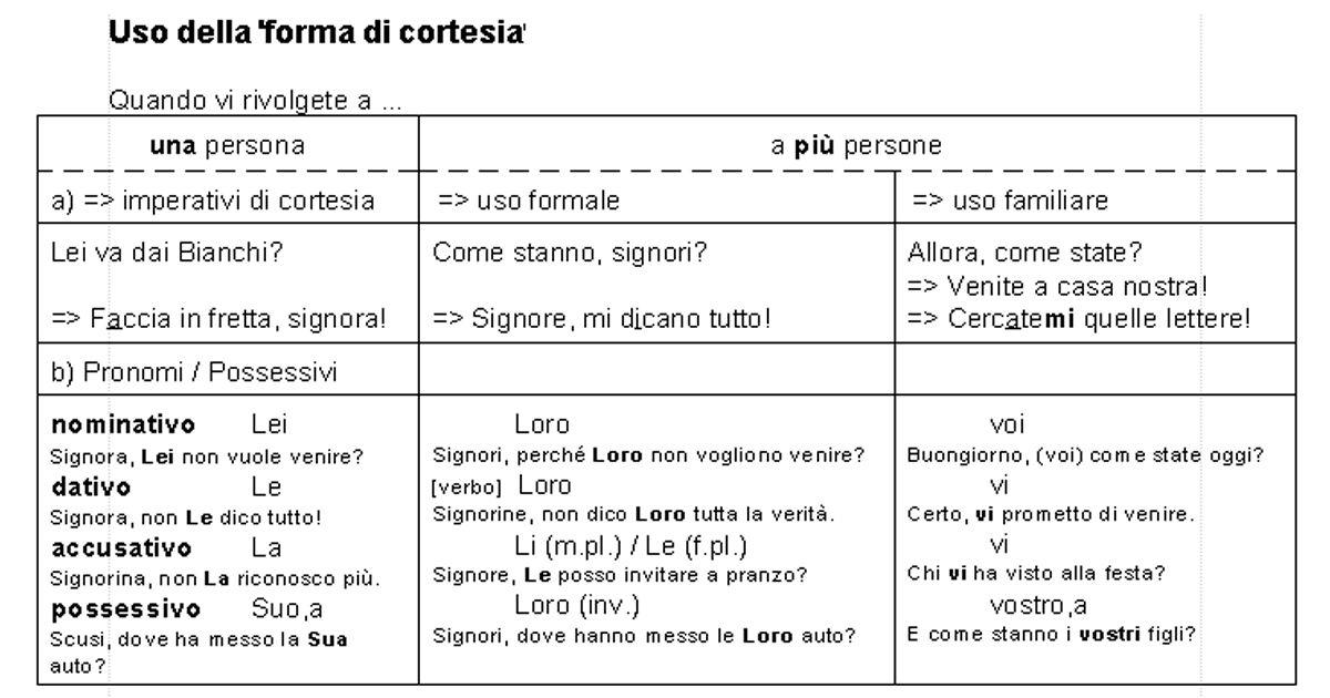 La Forma Di Cortesia Italia Frasi In Italiano