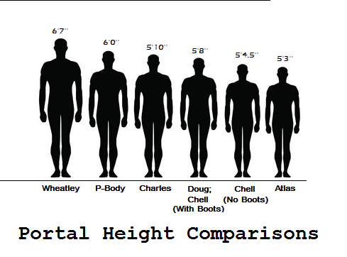 So I made a height comparison chart for some of the (humanized ...