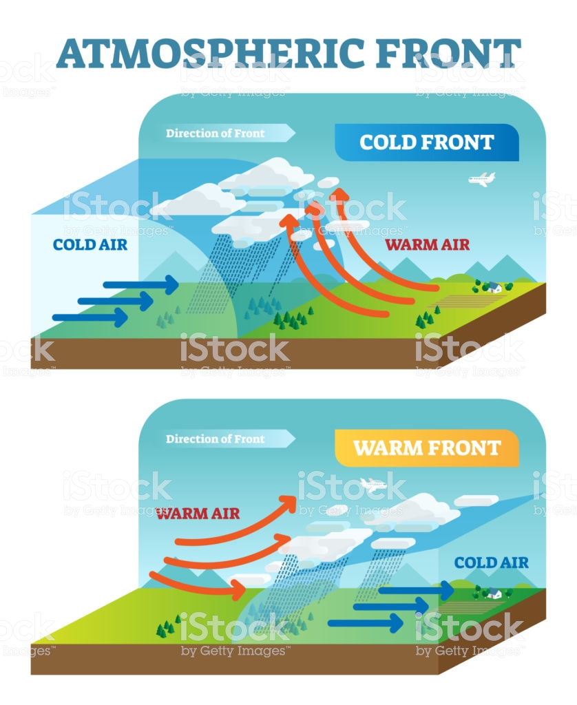 Front Science : front, science, Vector, Illustration, Diagram, Front,, Earth, Space, Science,