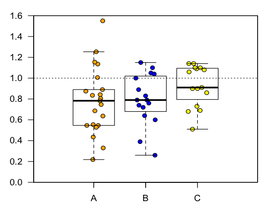 R Help  Overlap Dot Plots With Box Plots  R Software