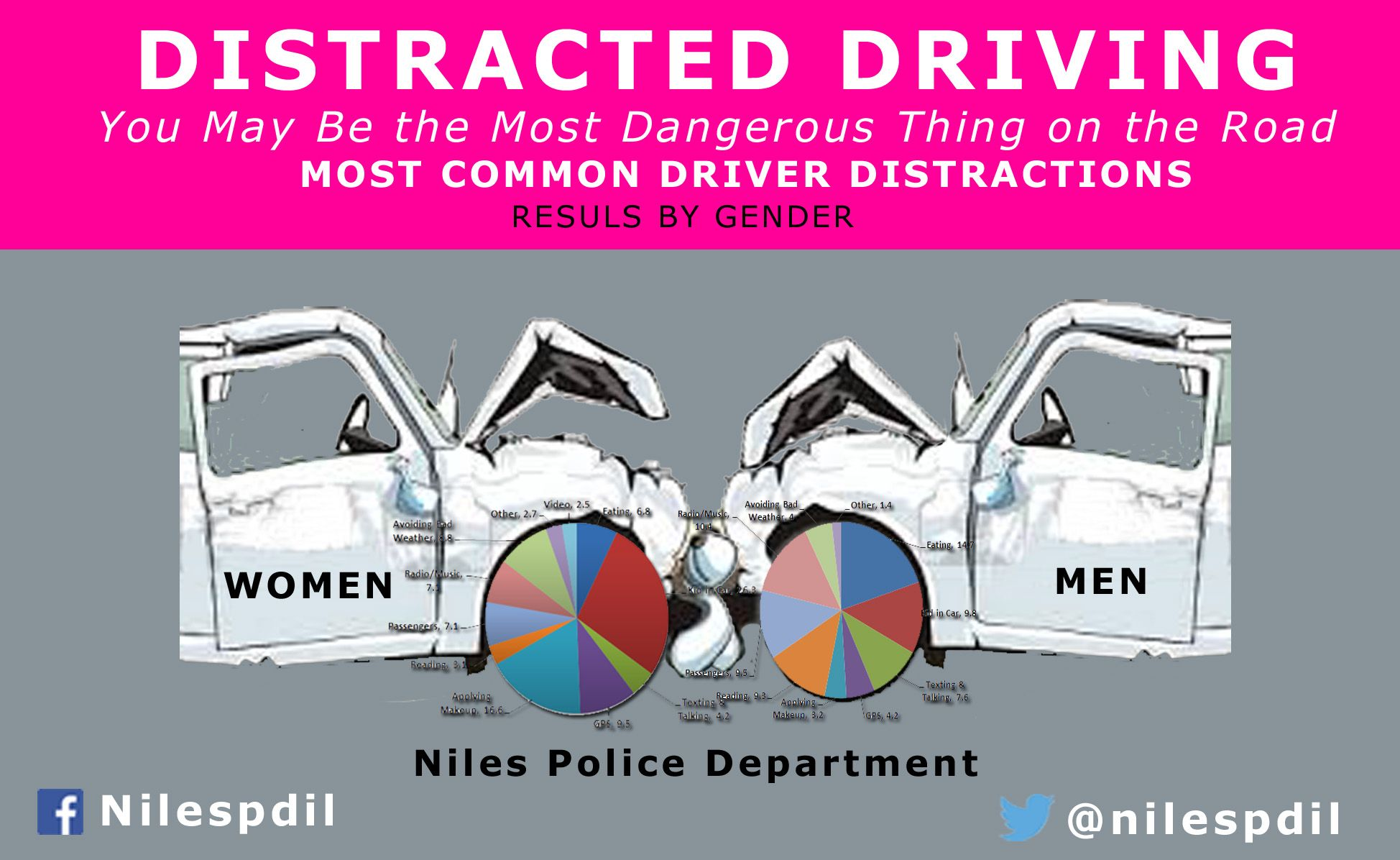 Distracted driving distracted driving safety message