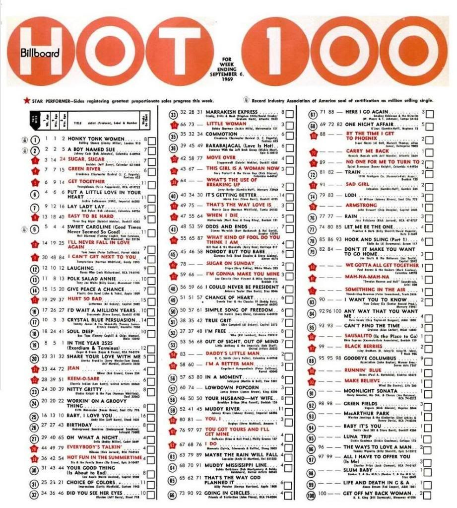 Climbing the billboard charts with a 12 digit code all you need