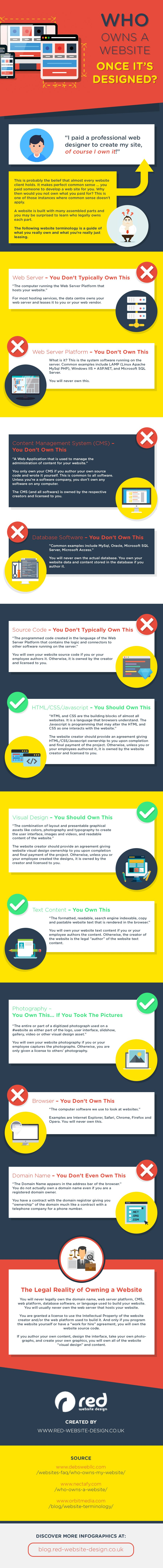 Who Owns a Website Once It's Designed? It Isn't You! (infographic)