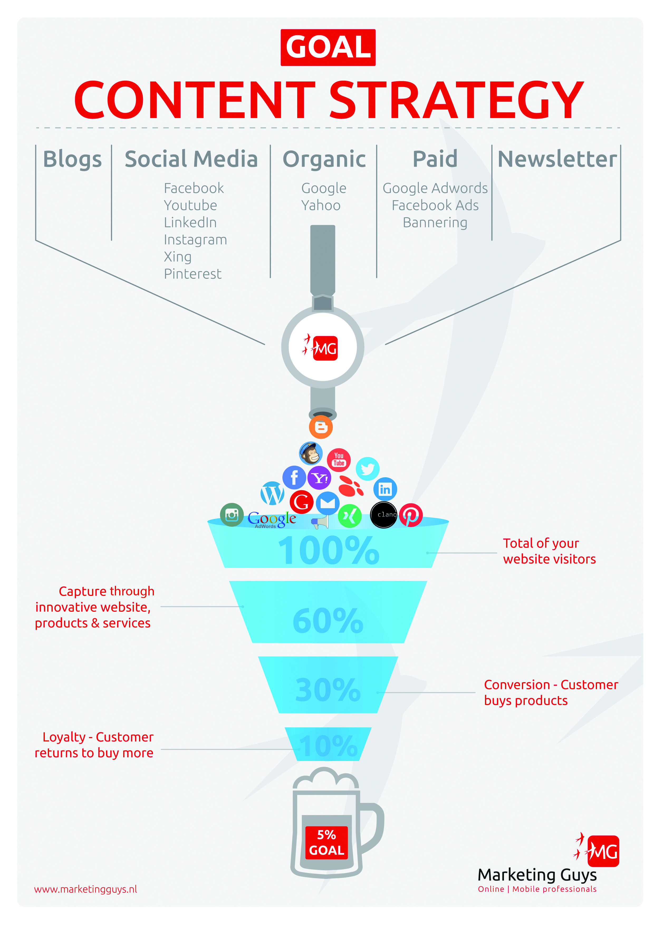 Infographic Online Marketing Content Strategie  Interessant