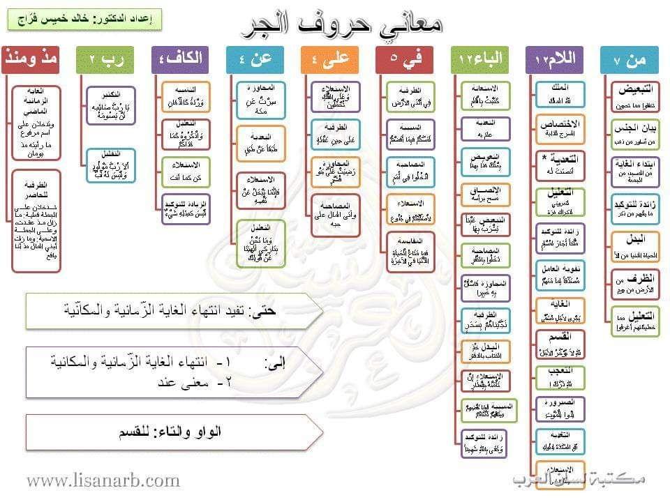 Pin By Hamdysalem On Free Pdf Books Learn Arabic Language Learning Arabic Arabic Language