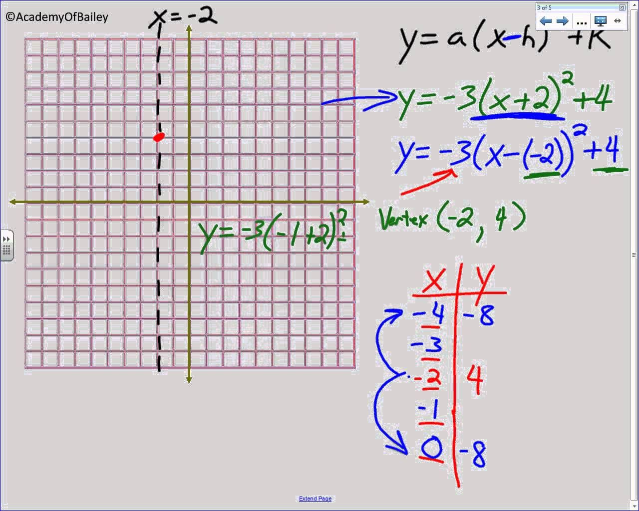 Vertex Graphing Worksheet