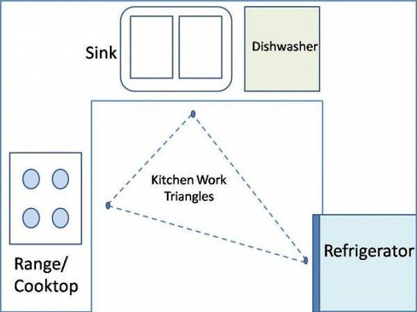 How To Layout An Efficient Kitchen Floor Plan Kitchen Layout