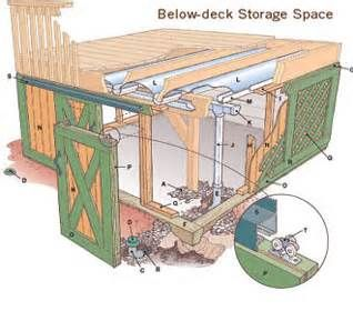 Storage under deck ideas bing images garage for Garage under deck