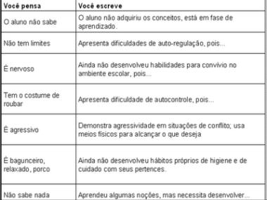 Frases E Expressões Para Relatórios De Avaliação Do Aluno Estudos