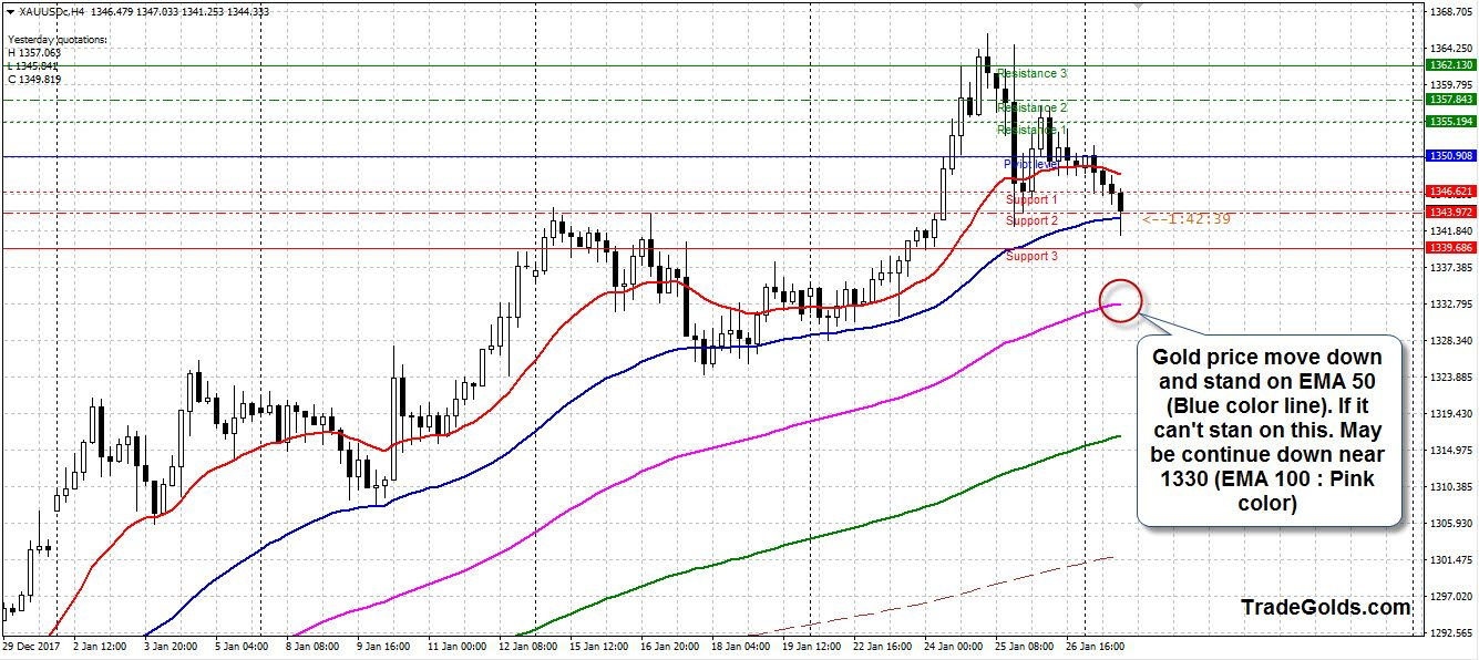 Gold Price Continue Down Move And Stand On Ema 50 Blue Color Line If It Can T Stan This May Be Near 1330 100