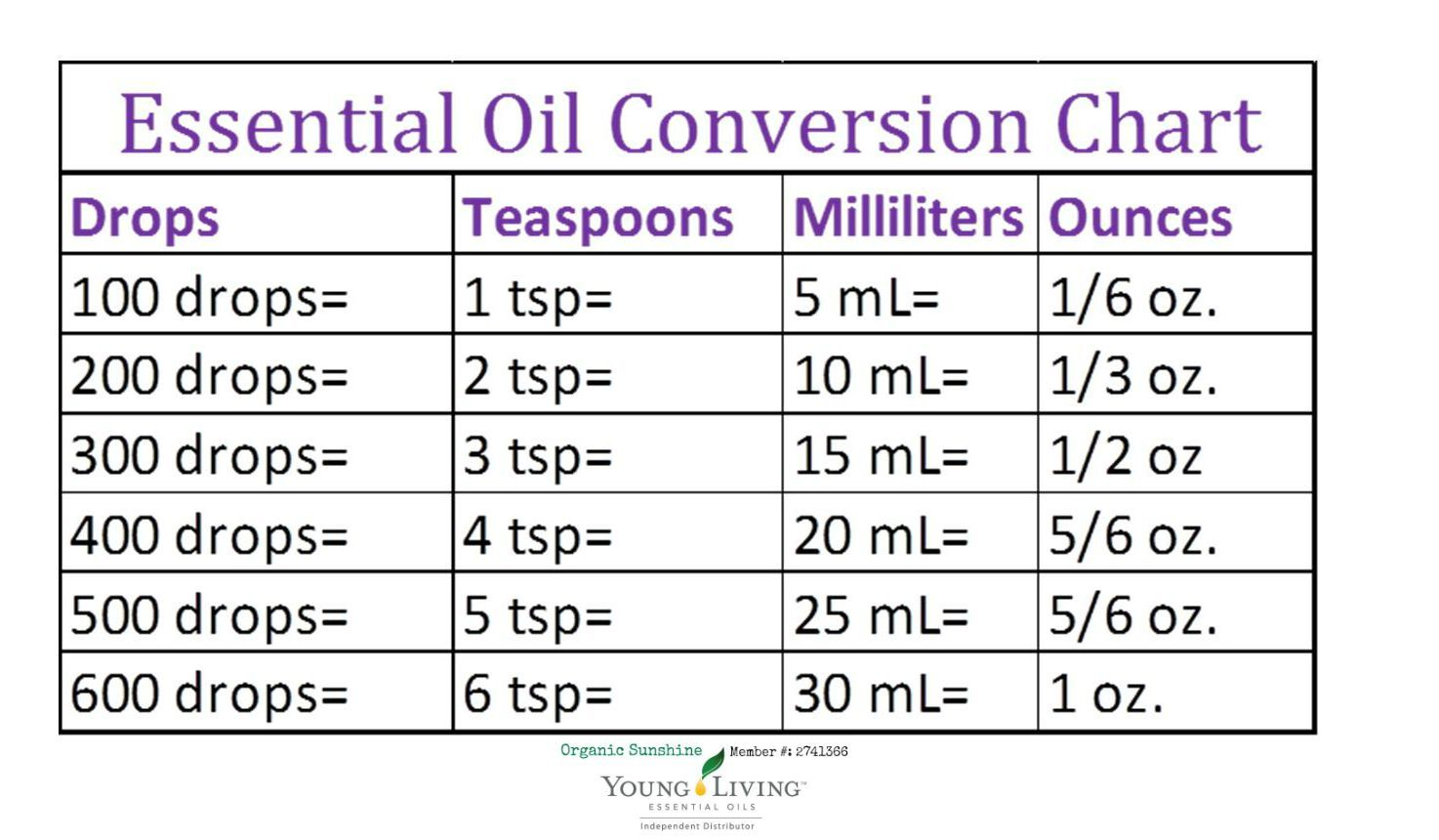 Ml to oz conversion table best table 2018 how to quickly convert pounds ounces grams kg in excel baby weight chart nvjuhfo Gallery
