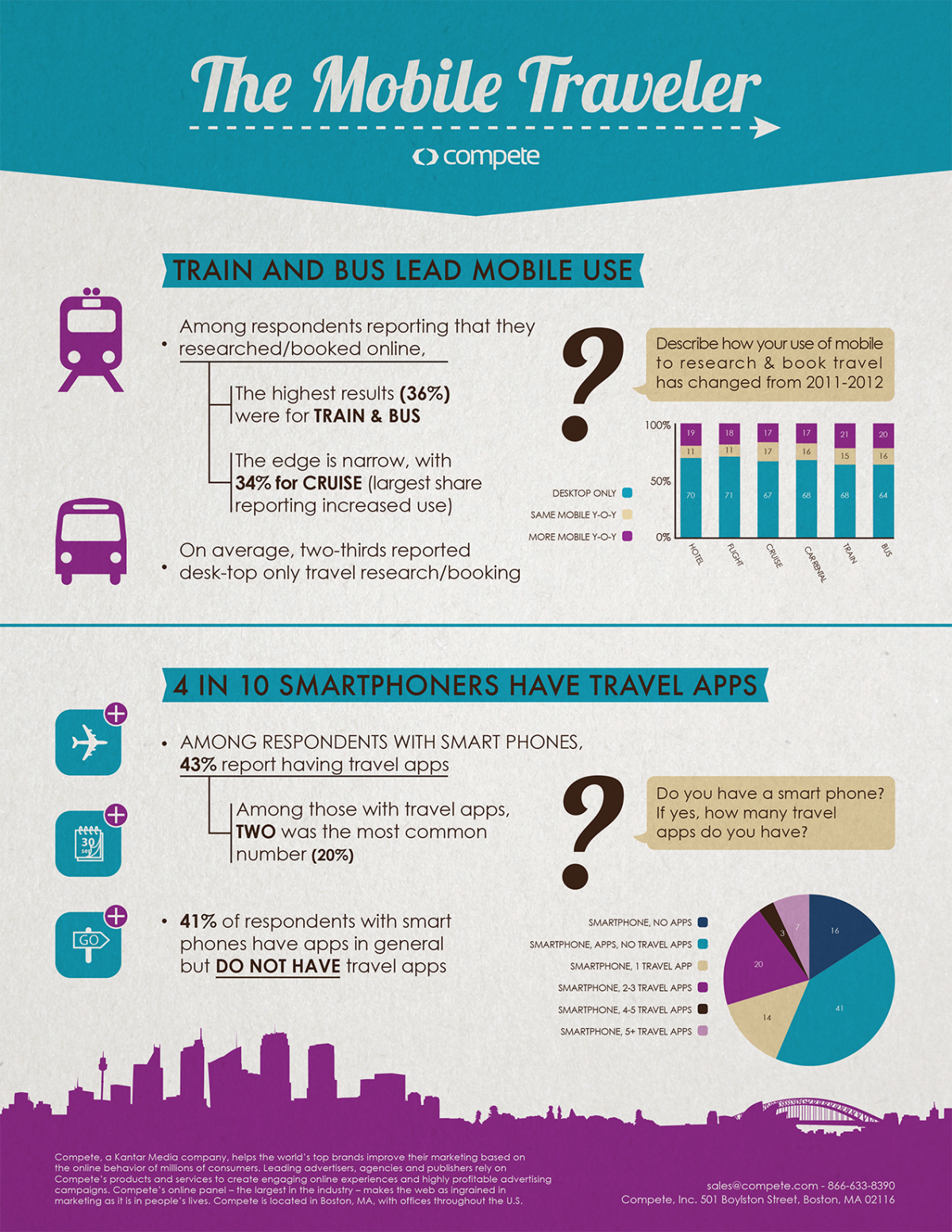 Mobile Travel #infographic