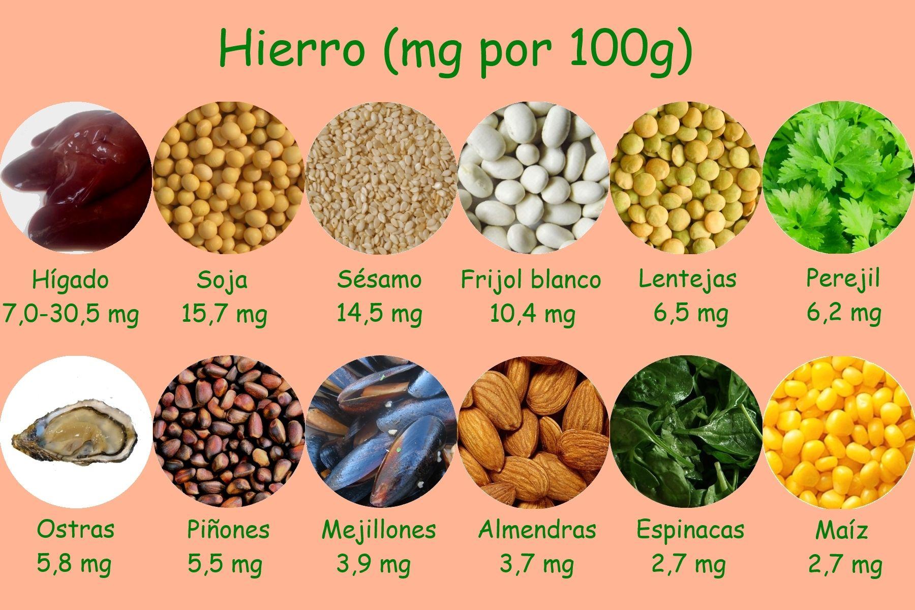 alimentos hierro anemia