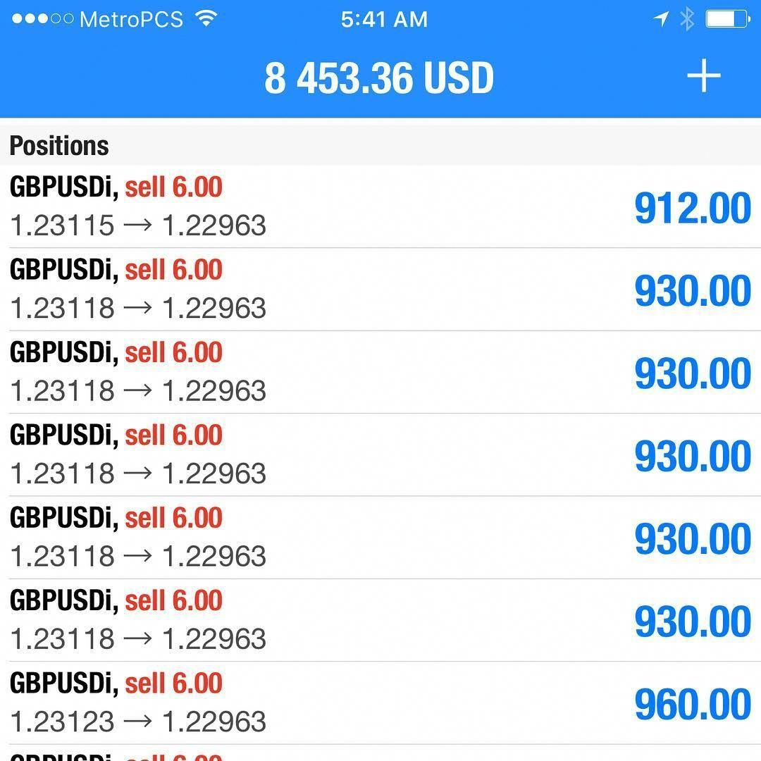 Breakout Asia Forex Forextrading Daytrading Forexstrategy