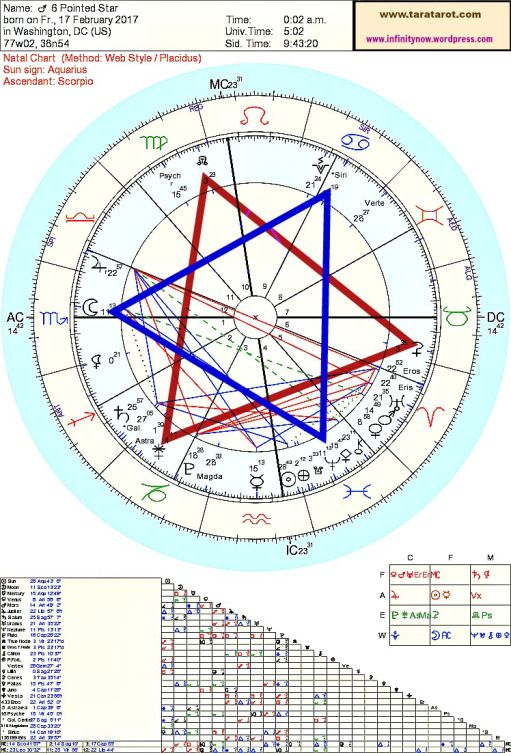star of david february 5 astrology