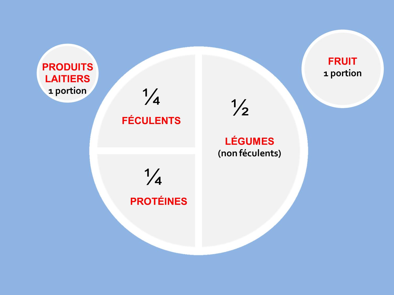 Yaourt, fromage, laitages... bons pour faire un régime ?