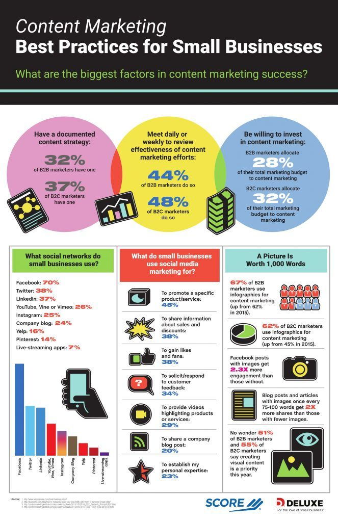 Almost Half Of Small Businesses Marketing Products On Social Media Infographic Small Business Trends Content Marketing Online Marketing Strategies Small Business Infographic