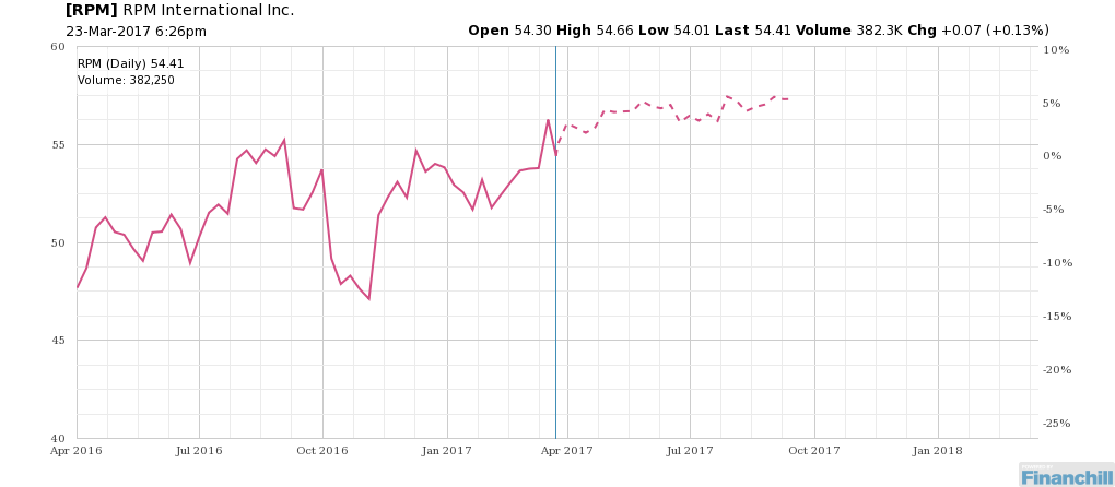 The seasonality trend for $RPM might surprise traders this year. http://bit.ly/2nd9ysw