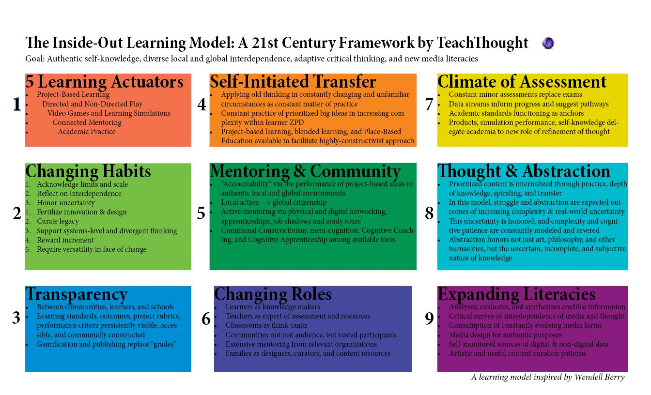 The Inside Out School A 21st Century Learning Model 21st Century Learning 21st Century Teaching Teaching